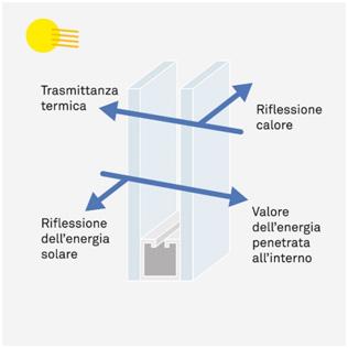 Vetro basso emissivo vetrocamera milano mp vetro - Vetrocamera basso emissivo prezzi ...